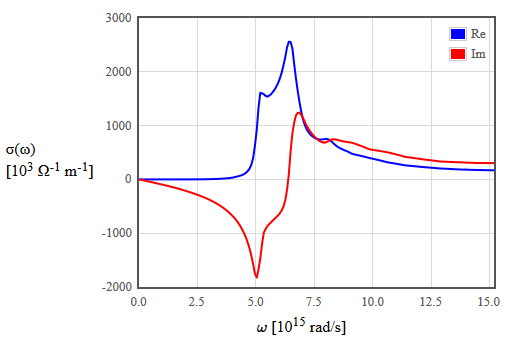 relationship between conductivity and dielectric function