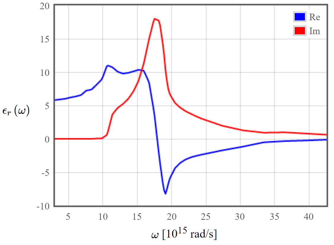 how to calculate band gap from reflectance
